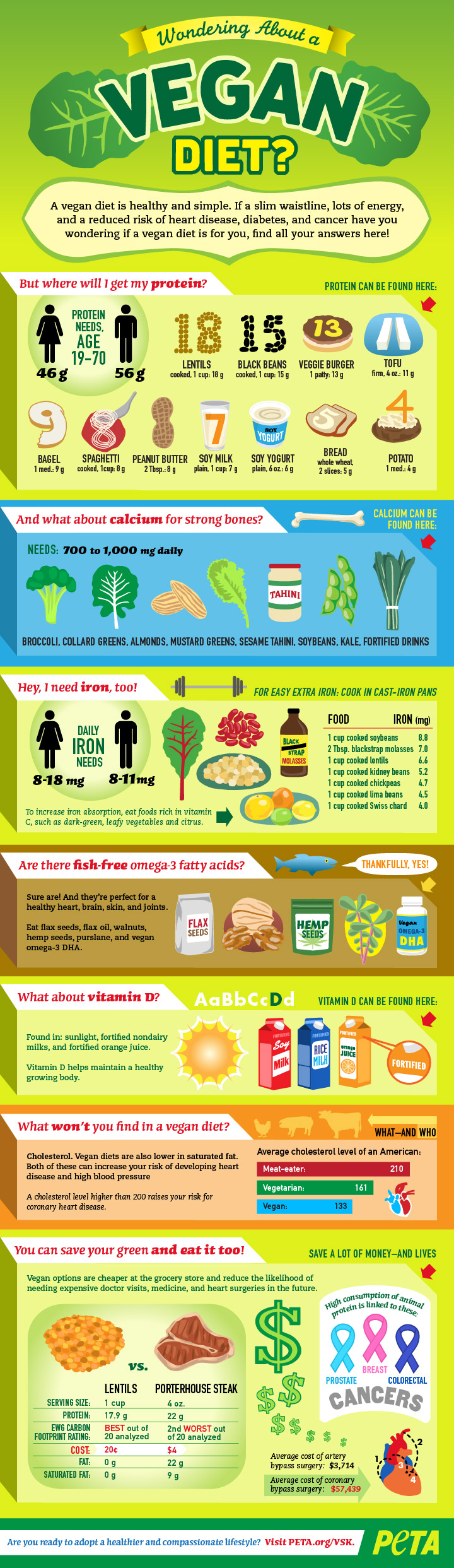 PETA Vegan Diet Infographic